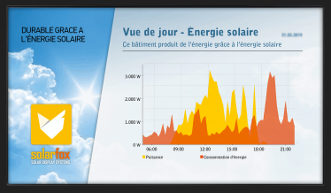 Solar Display von Solarfox®